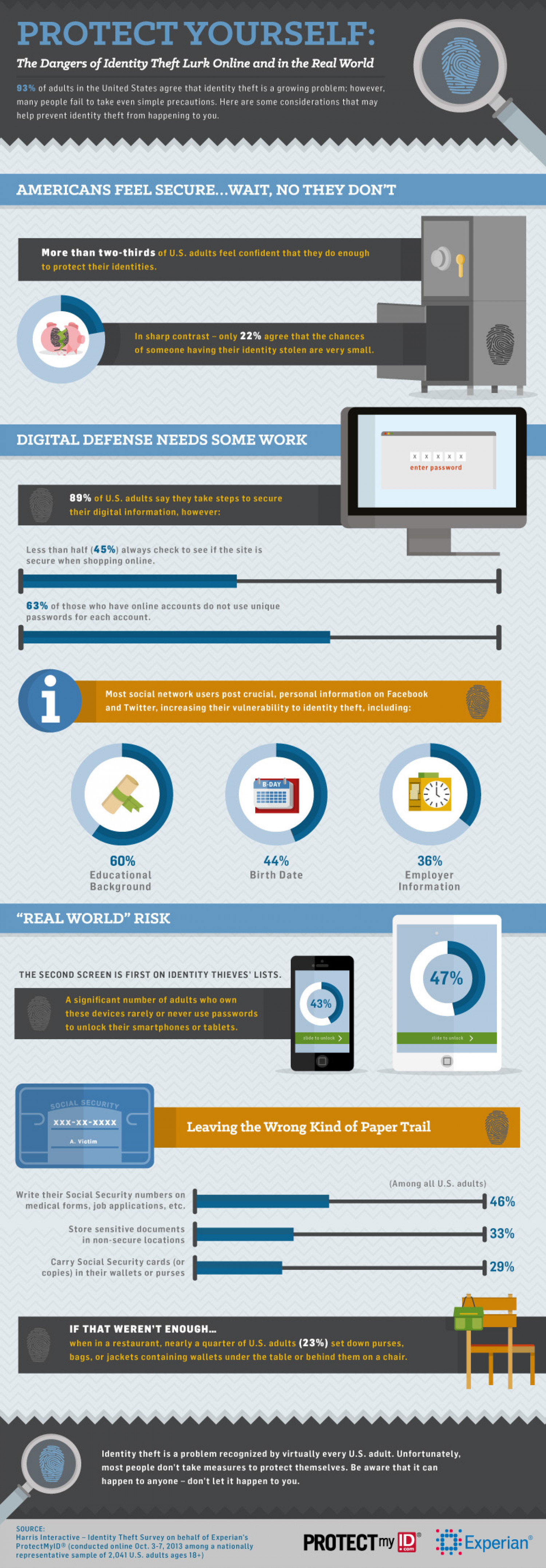 Identity Theft Online and Offline Infographic