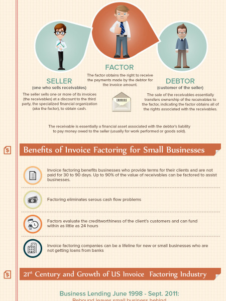 History of Invoice Factoring and Growth during the 21st Century. Infographic