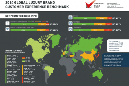 2014 Global luxury Brand Customer Experience Benchmark 1 Infographic
