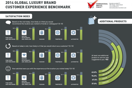 2014 Global luxury Brand Customer Experience Benchmark 2 Infographic