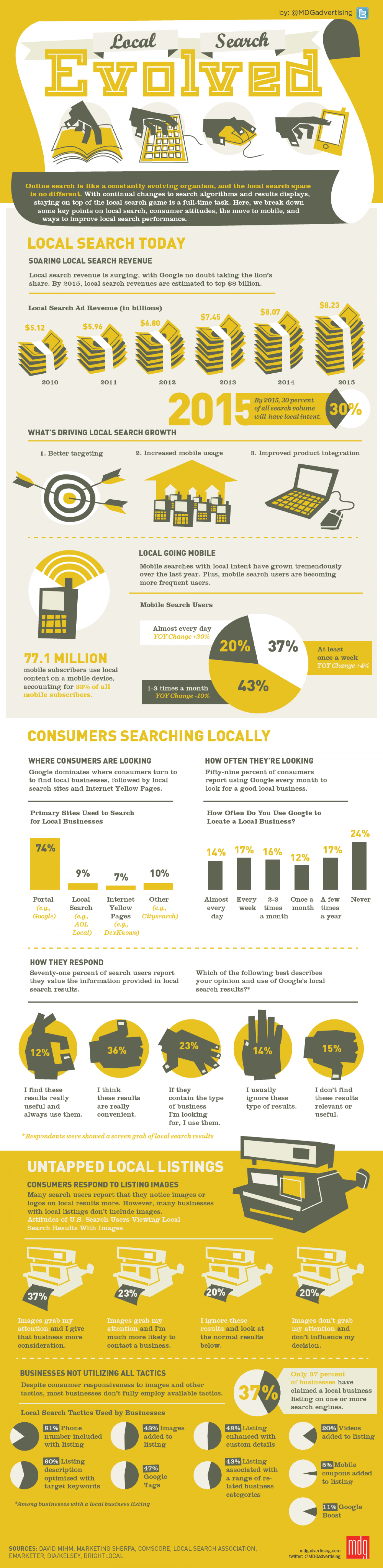 Infographic: Local Search Evolved Infographic