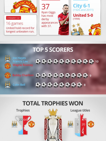 Manchester City VS Manchester United Infographic