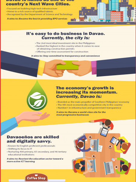 Meet the next Philippine outsourcing giant: Davao City Infographic