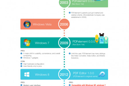 [Infographic] Memorizing the Big Moments of the Windows System and PDFelement Infographic
