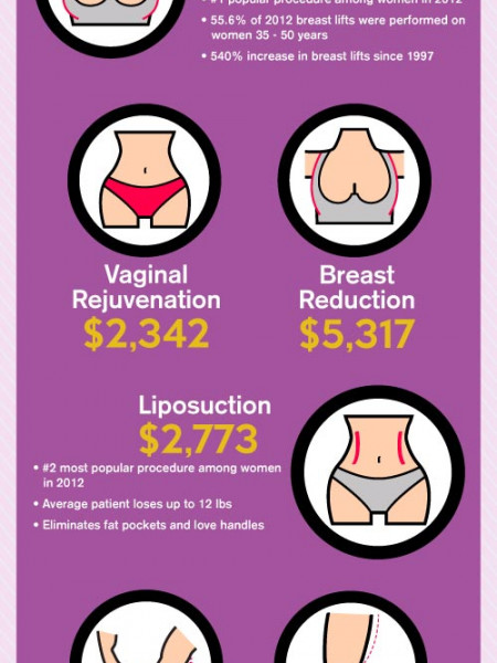Mommy Makeover Cost, Facts, and Figures Infographic