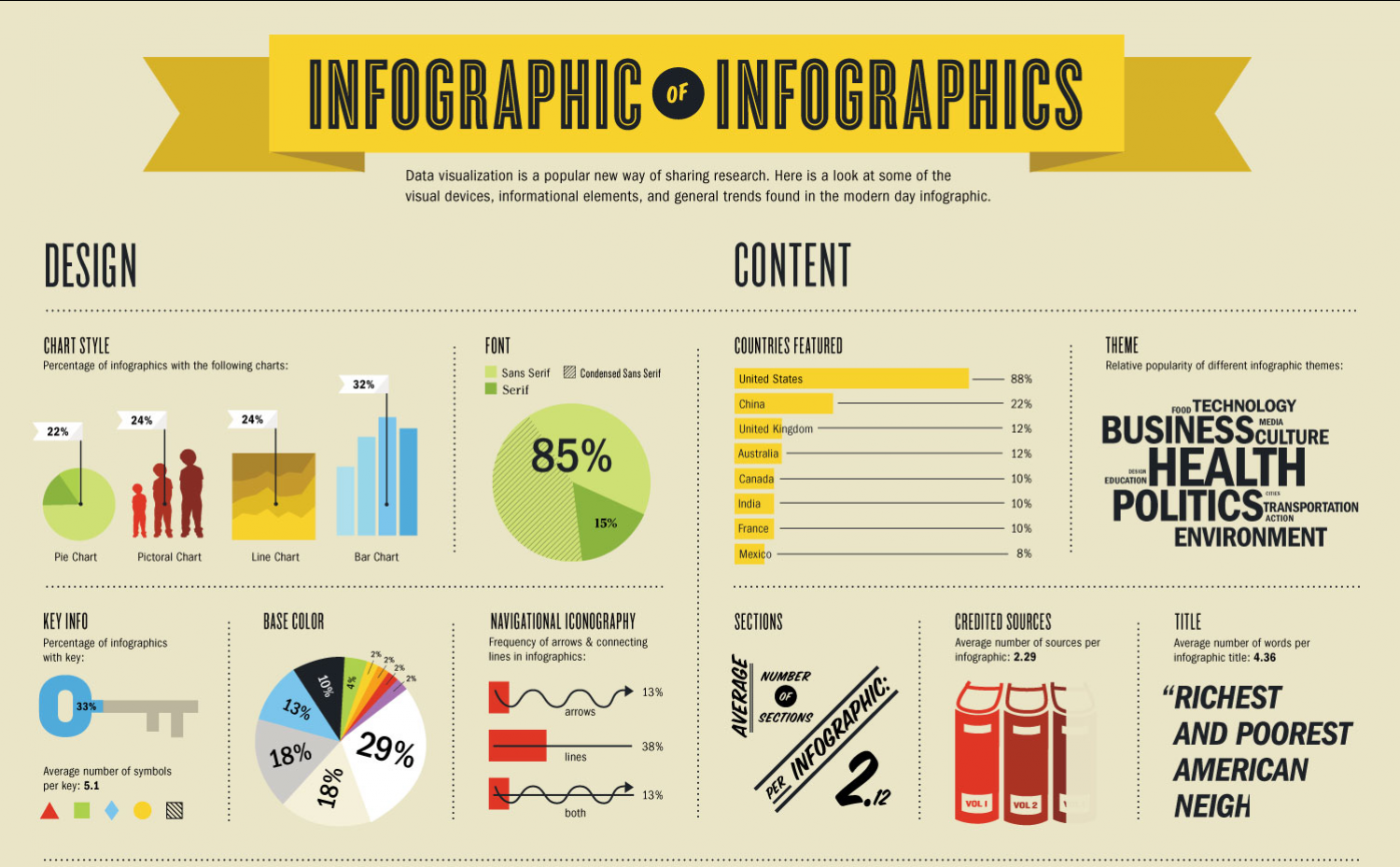 Infographic Of Infographics Visually