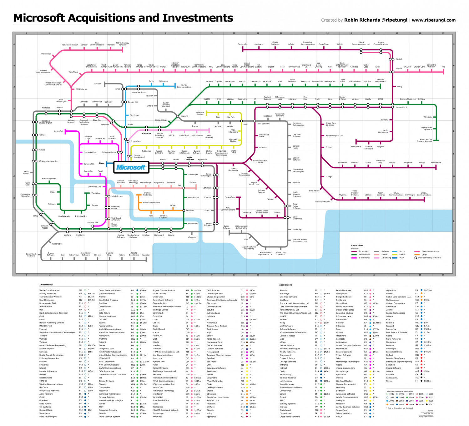 Infographic of Microsoft's vast legacy of acquisition Infographic