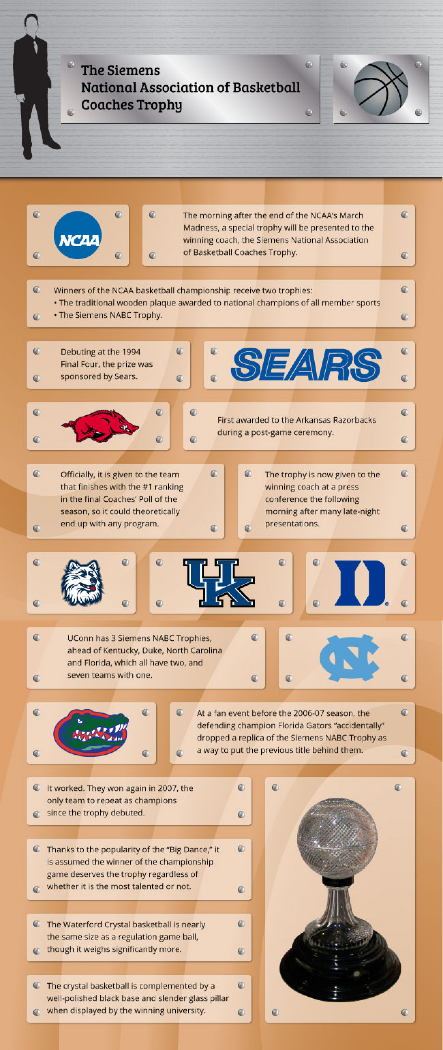 Infographic of the Siemens National Association of Basketball Coaches Trophy Infographic