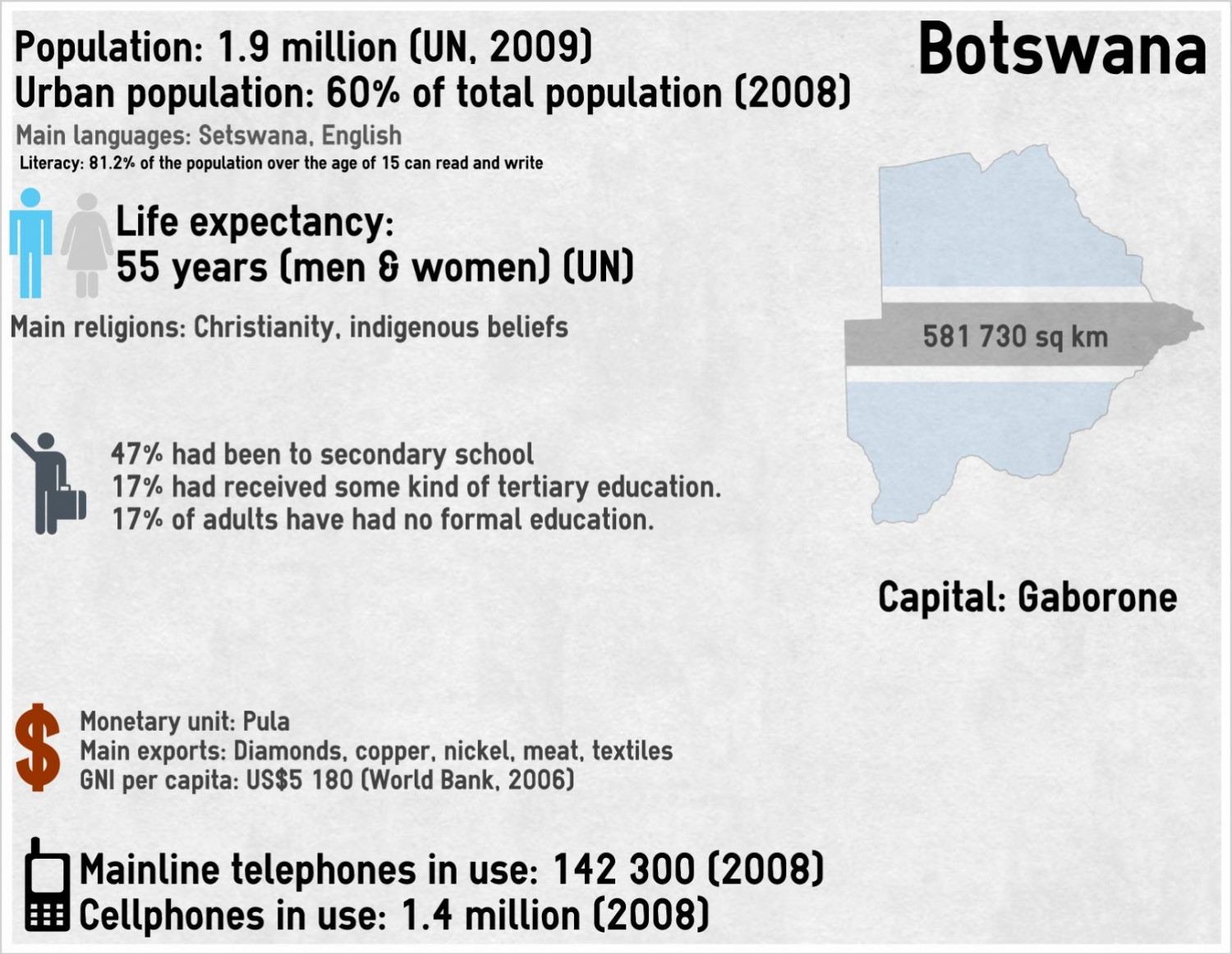 Infographic on Botswana Infographic
