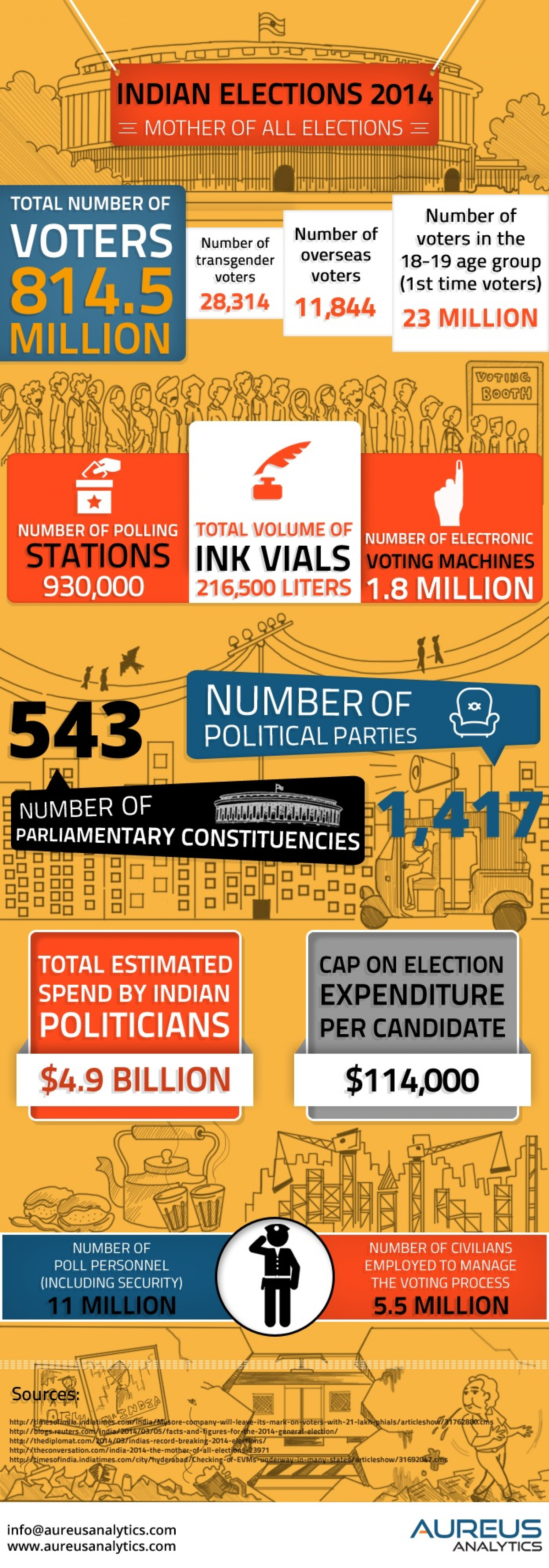 Indian Elections 2014 Infographic