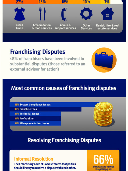 Franchising Disputes in Australia Infographic