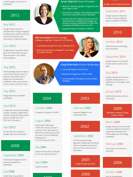 Infographic on Google Timeline Infographic