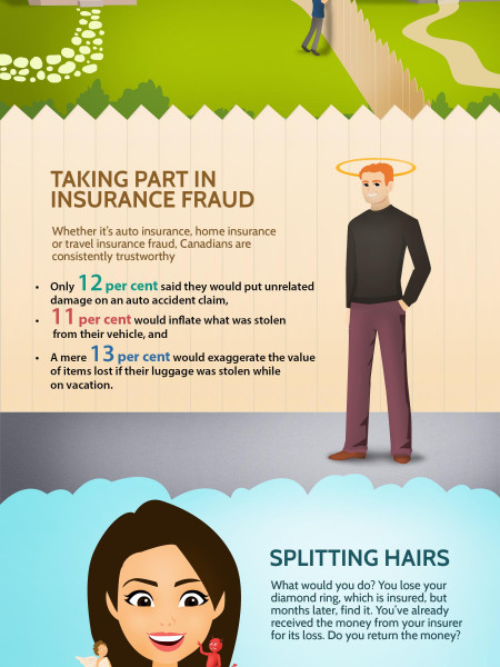 Insurance Fraud Infographic