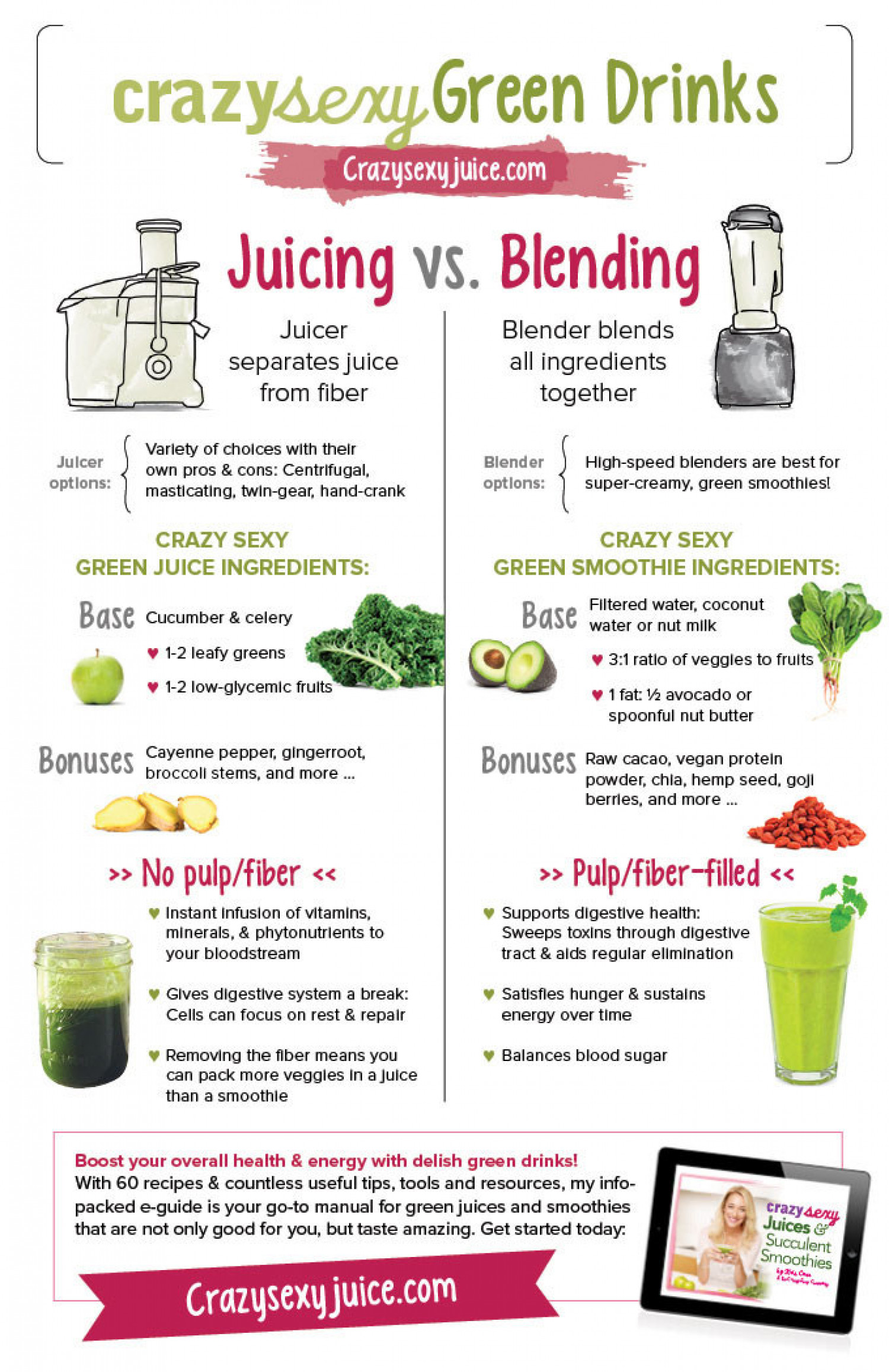 infographic on Juicing Vs. Blending Infographic