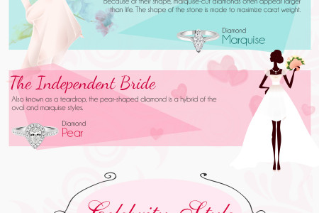 """Infographic on, """"What your engagement ring says about you"""" Infographic"""