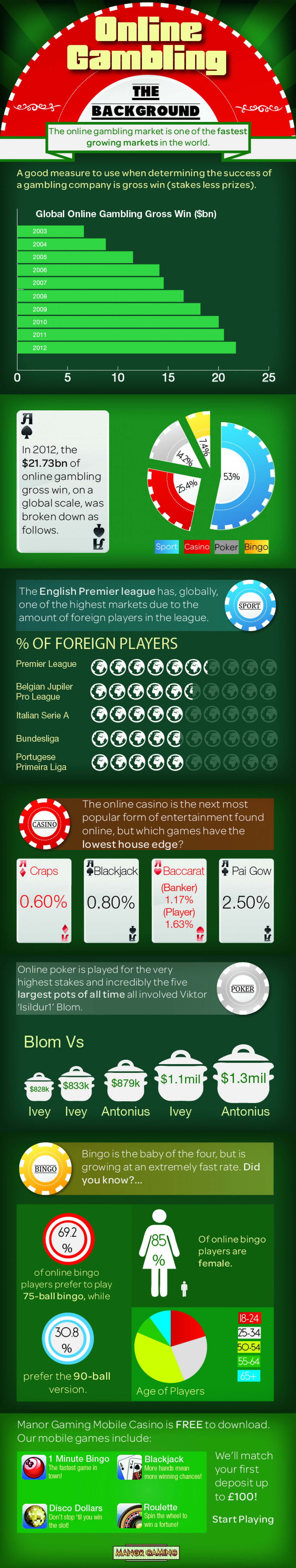 Online Gambling - The Background Infographic