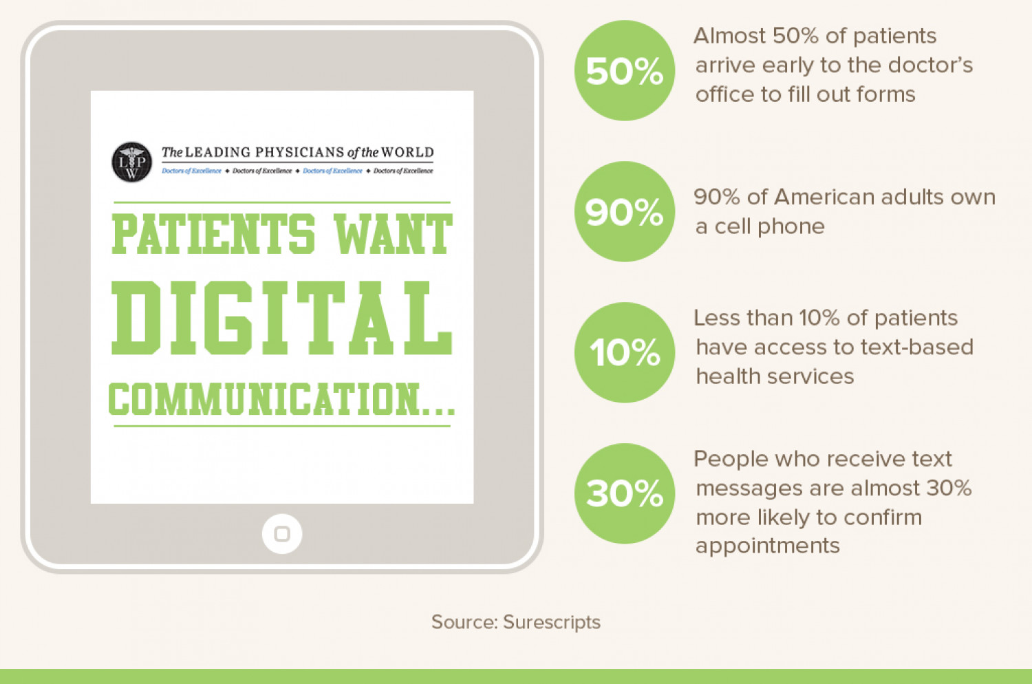 Infographic: Patients want Digital Communication Infographic
