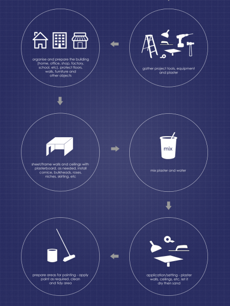 Infographic: Plastering | Plasterboard | Drywall  Infographic