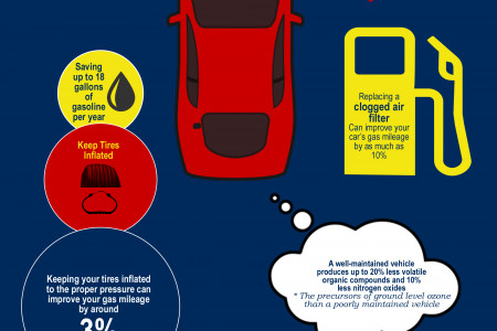 Infographic: Regular Car Maintenance Infographic