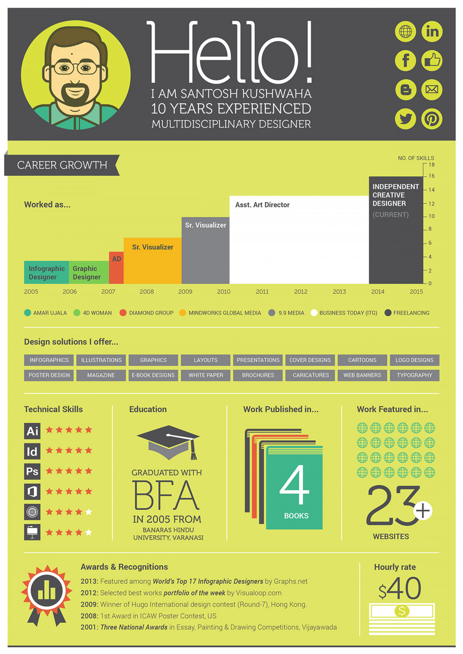 Infographic Resume | Visual.ly