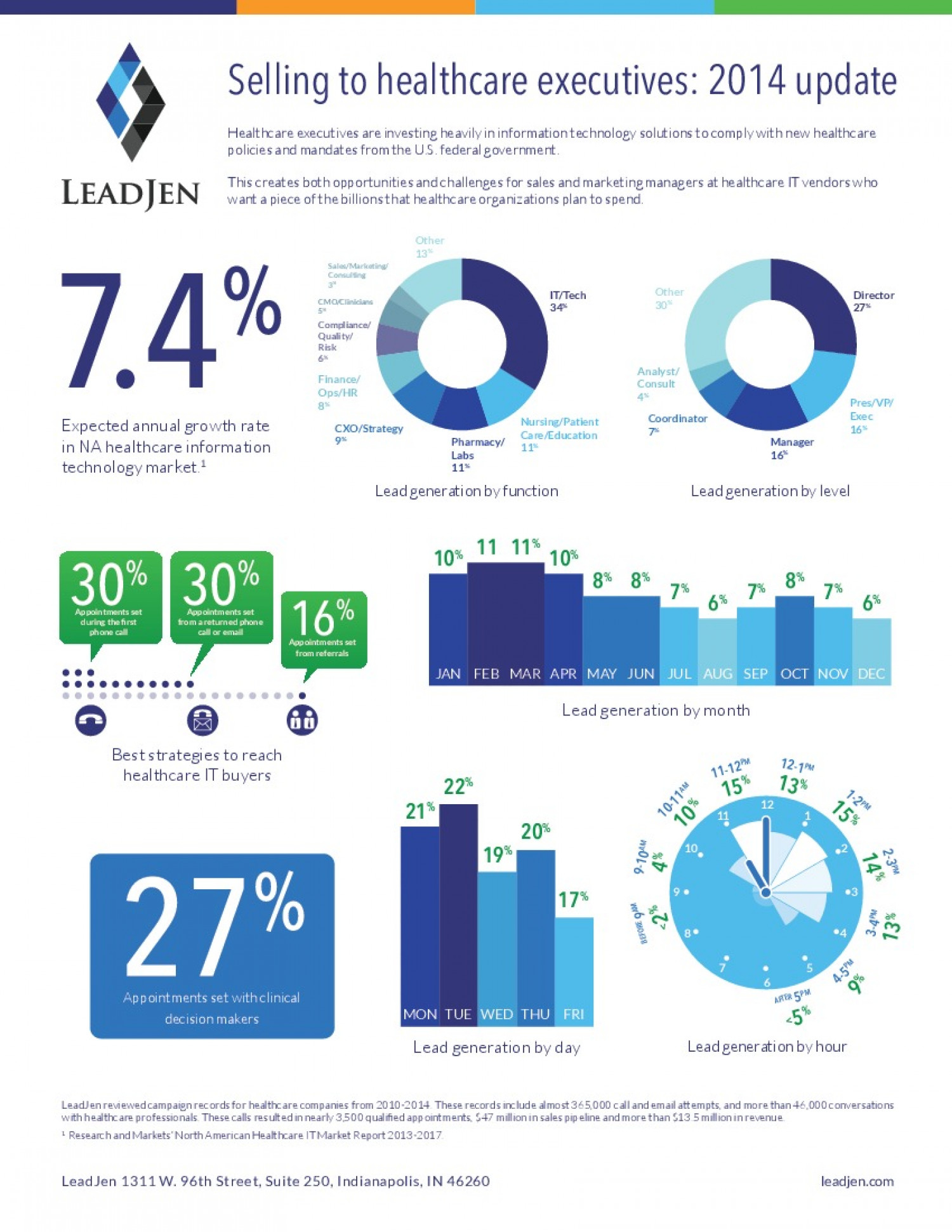 Infographic Selling to healthcare executives 2014 update Infographic