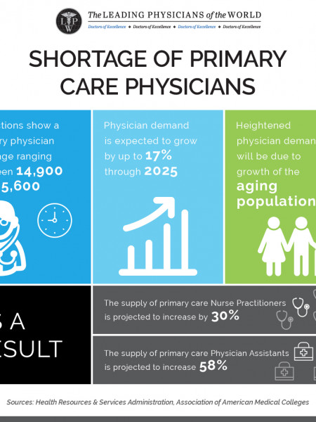 Infographic: Shortage of Primary Care Physicians Infographic