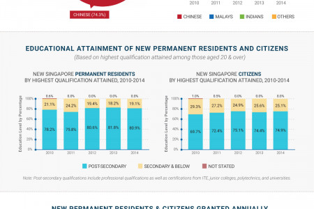 Infographic: Singapore PR and Citizen Trends 2015 Infographic