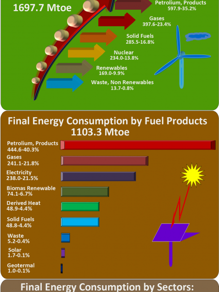 Energy in EU Infographic