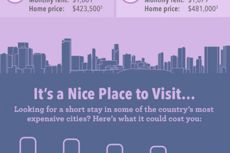 INFOGRAPHIC: THE 10 MOST EXPENSIVE CITIES IN THE U.S. Infographic