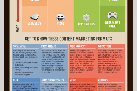 [Infographic] The Content Marketing Matrix for Small Businesses Infographic