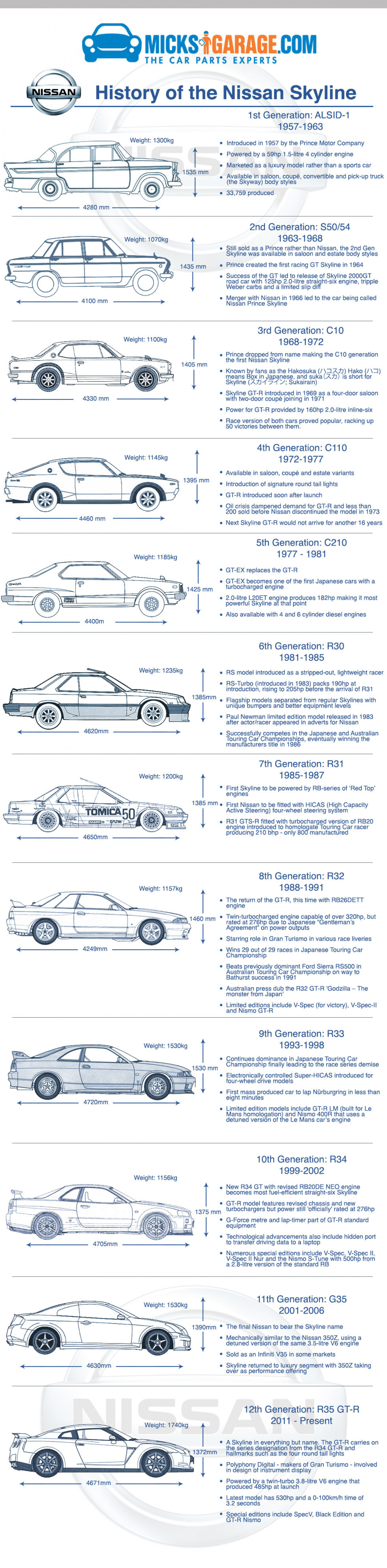 Infographic: The History of the Nissan Skyline Infographic