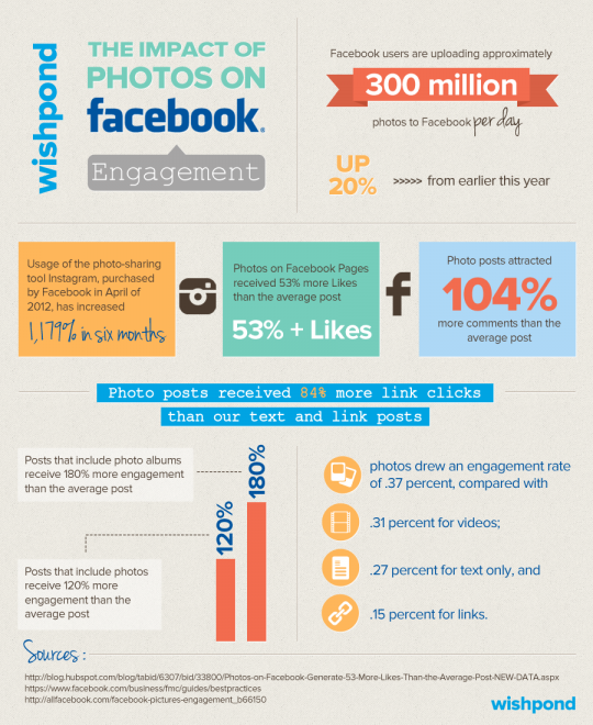 The Impact of Photos on Facebook Engagement
