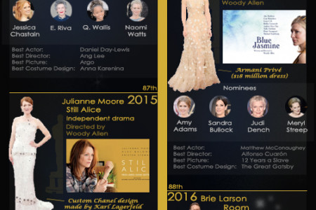 Infographic: The Oscars Best Actress Winners since 2010 Infographic