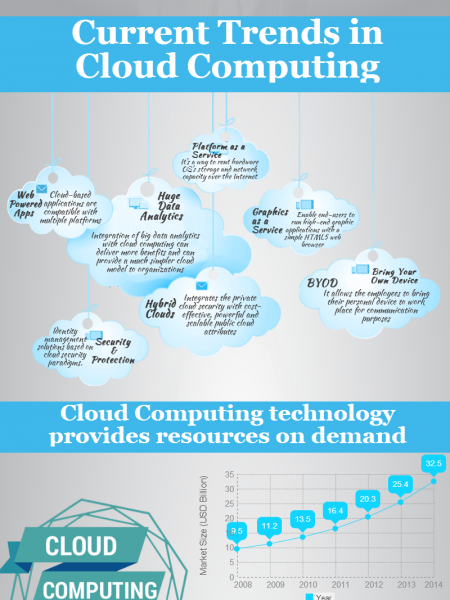 The possibilities of cloud computing Infographic