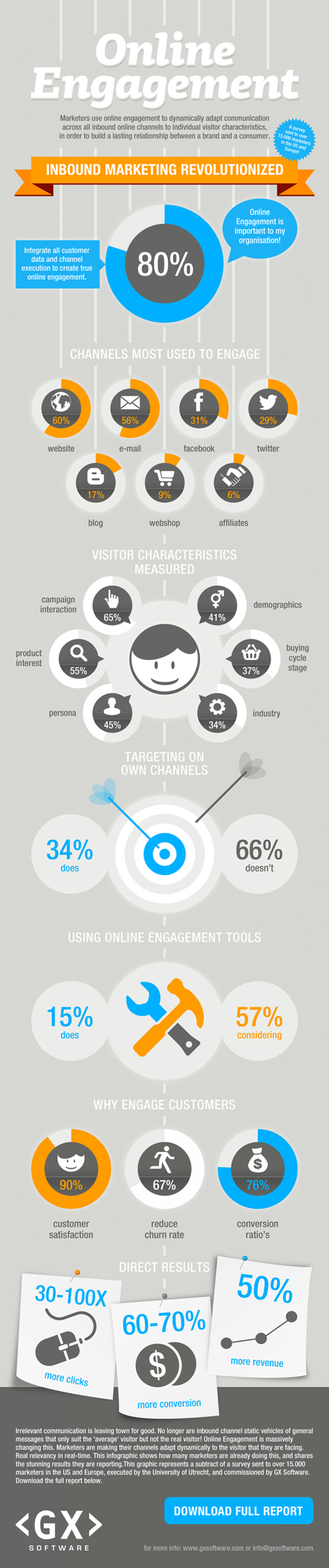 The state of Online Engagement 2012 Infographic