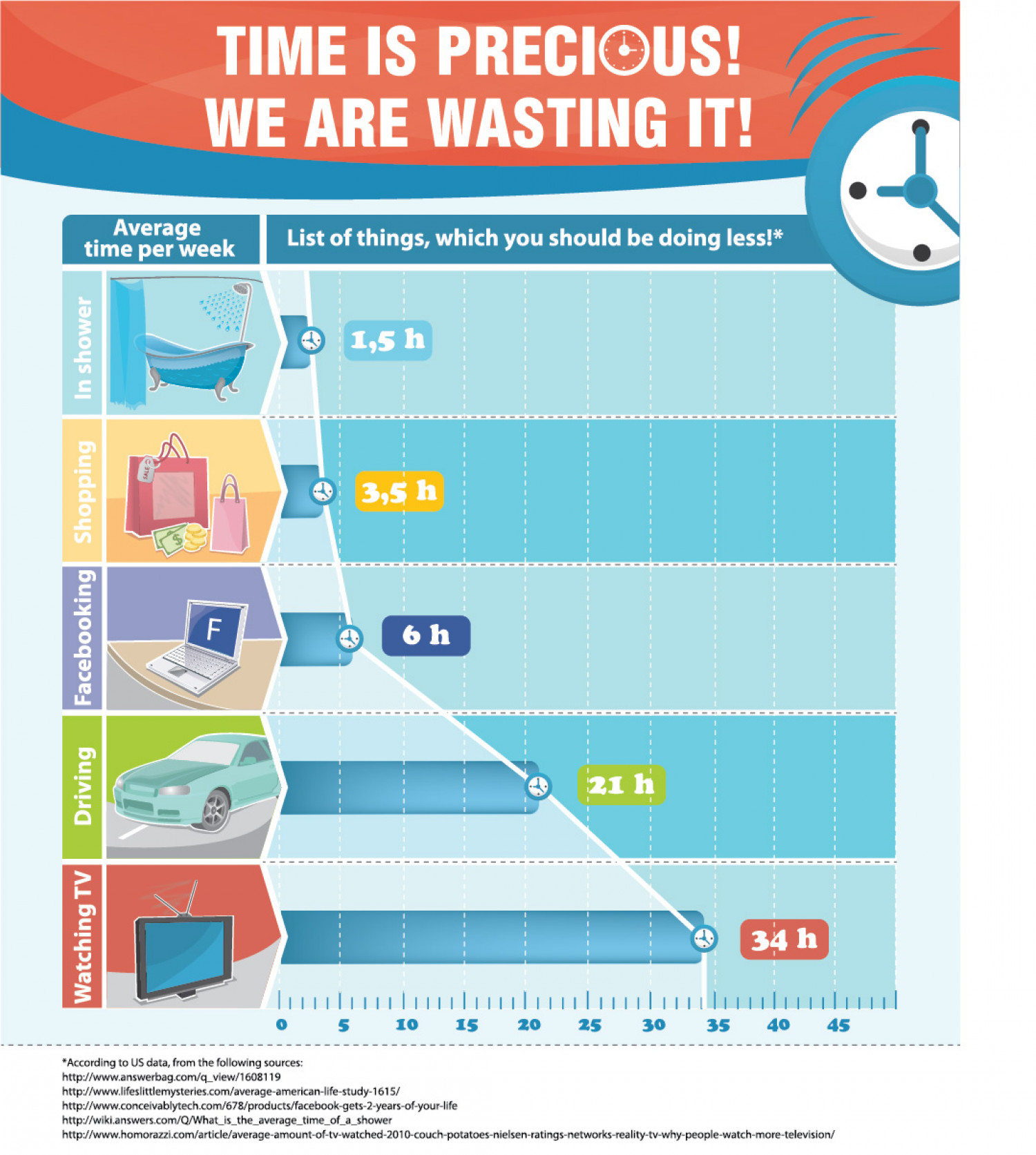 Time Is Precious! We're Wasting It! Infographic