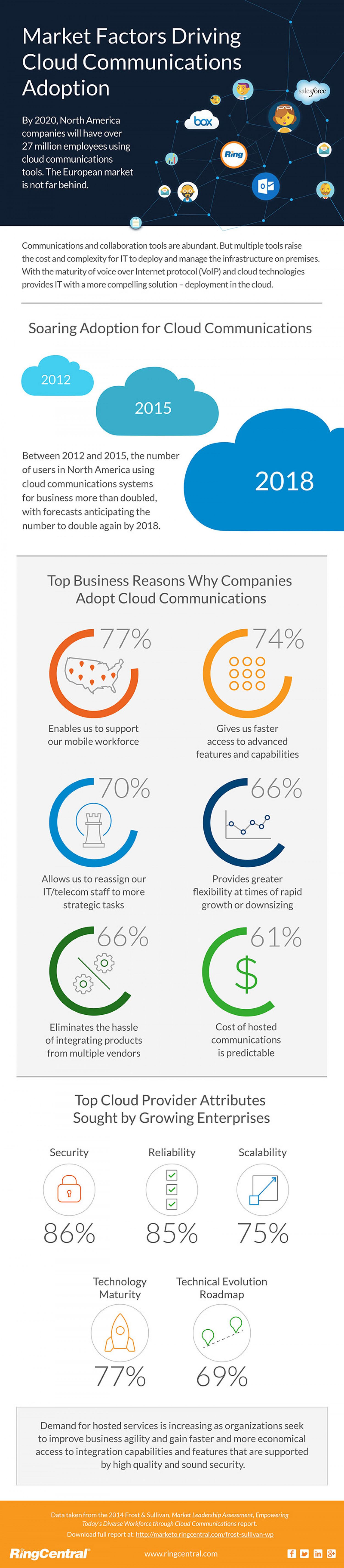 Infographic: Top Business Reasons Why Companies Adopt Cloud Communications Infographic