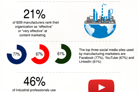 Infographic: Top Digital Marketing Statistics for Manufacturing Companies Infographic