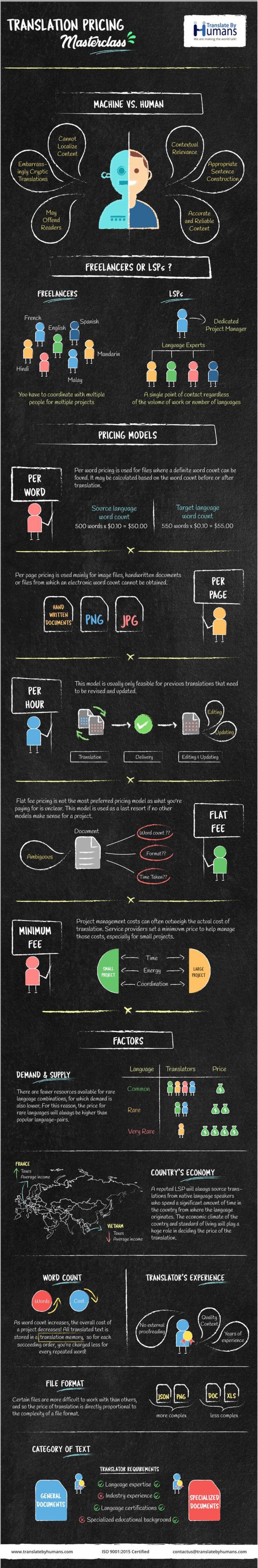 Infographic: Translation Pricing Masterclass  Infographic