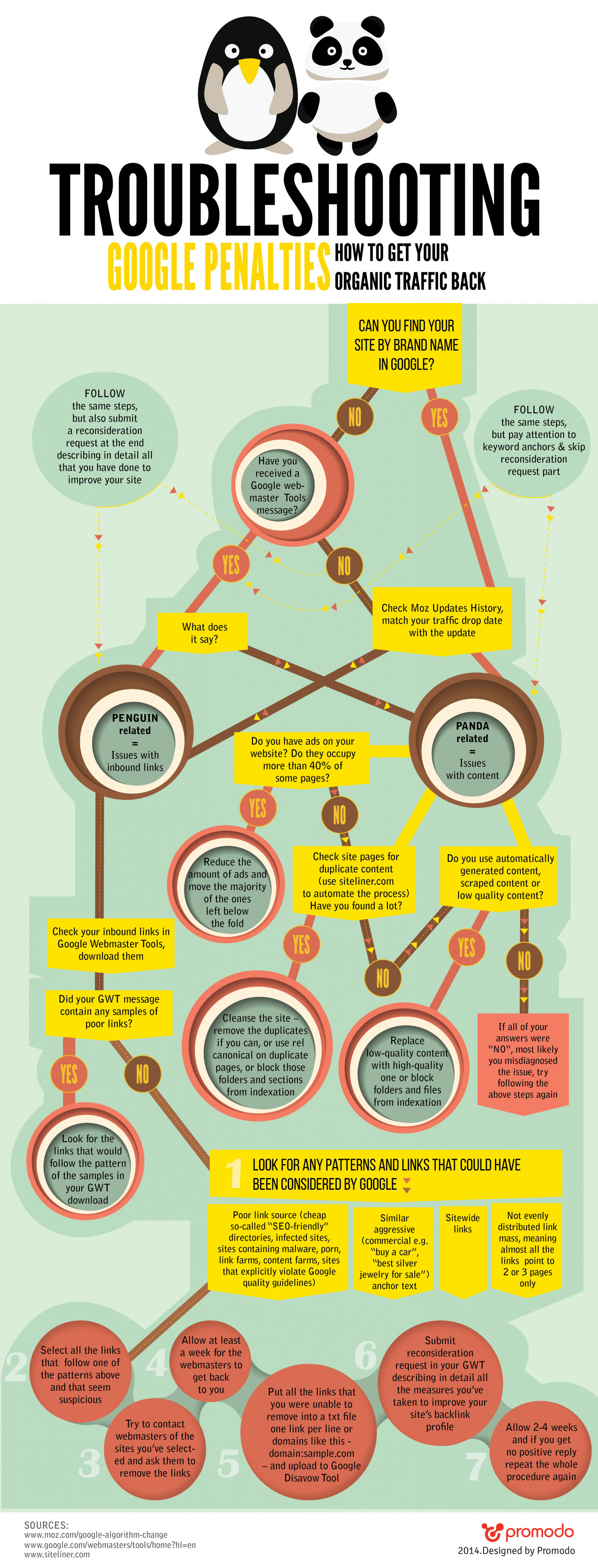 Infographic: Troubleshooting Google Penalties – How to Get Your Organic Traffic Back Infographic