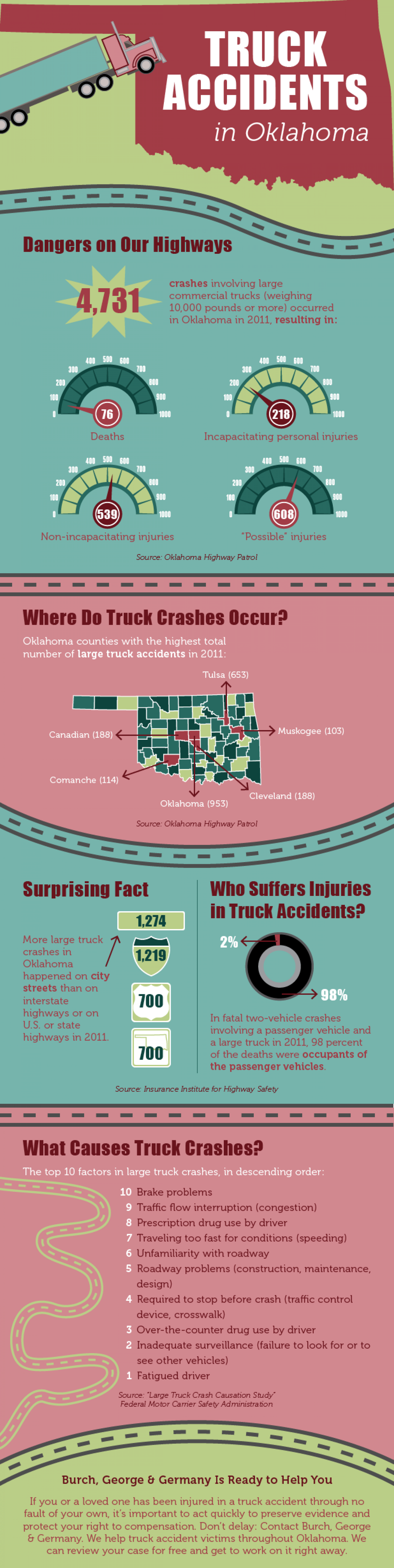 Truck Accidents in Oklahoma Infographic