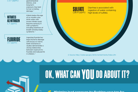 Infographic: Twin Cities Water Quality Infographic