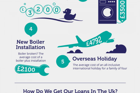 [Infographic] What Do We Spend Personal Loans On? Infographic