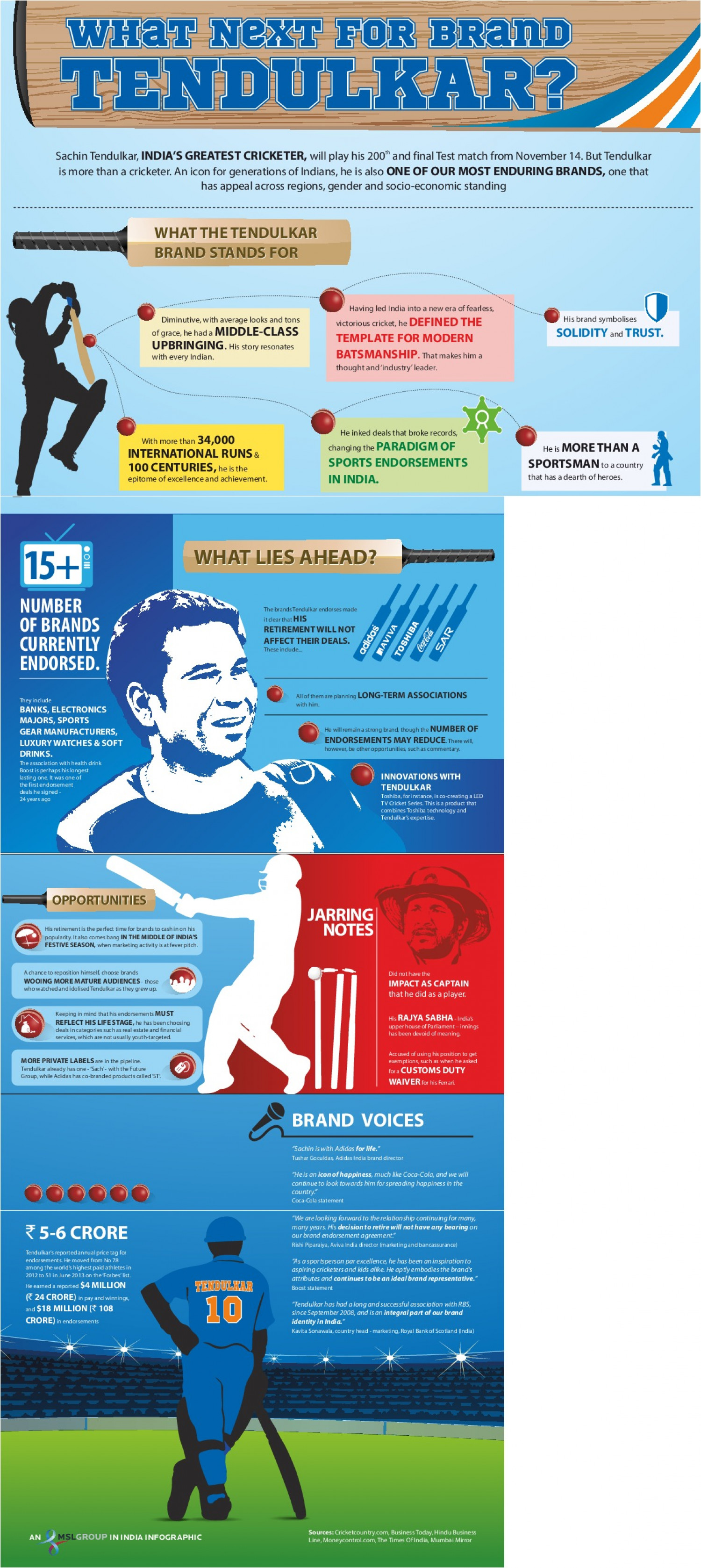 What's Next For Brand Tendulkar Infographic