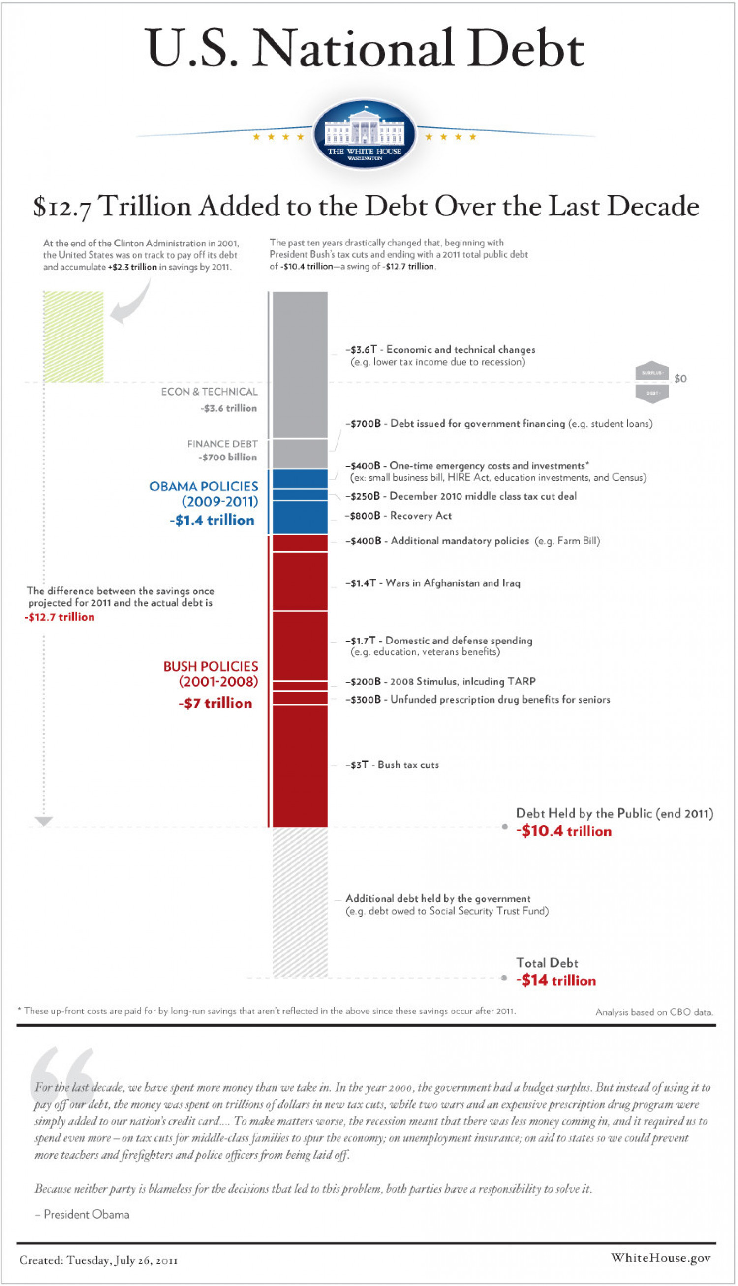Infographic: Where America Spent All of Its Money - Digg Infographic