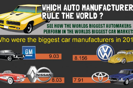 Which Auto Manufacturers Rule the World? Infographic
