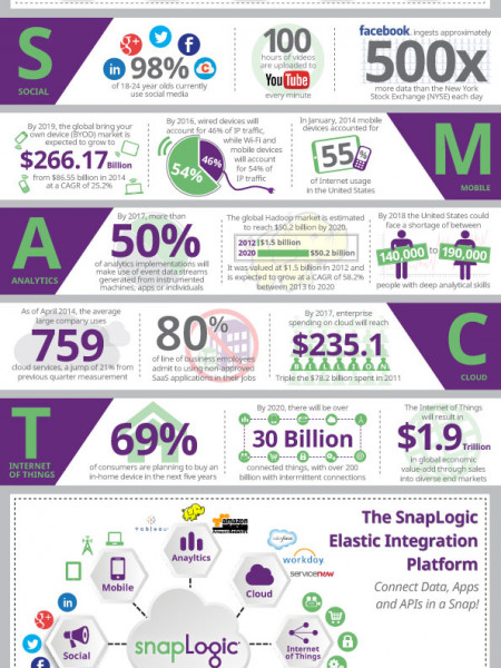 Why Are CIOs Getting SMACT? Infographic