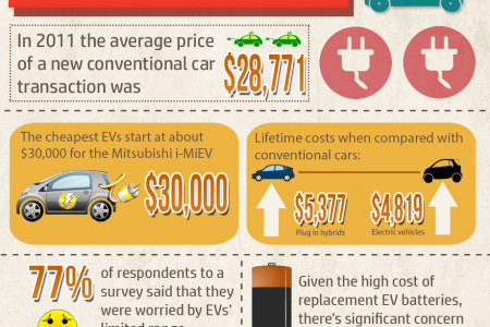 Why Aren't Consumers Buying EVs?  Infographic