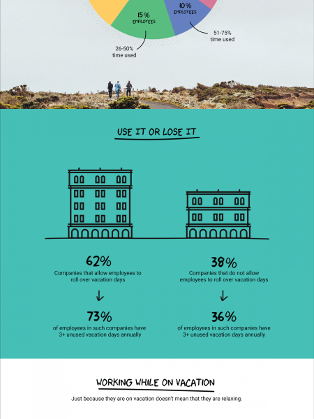 Infographic: Why Aren't Your Employees Using Their Vacation Time? Infographic