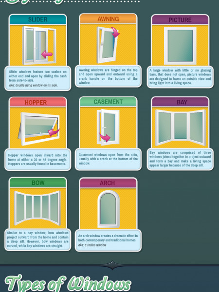 Windows & Your Home Infographic